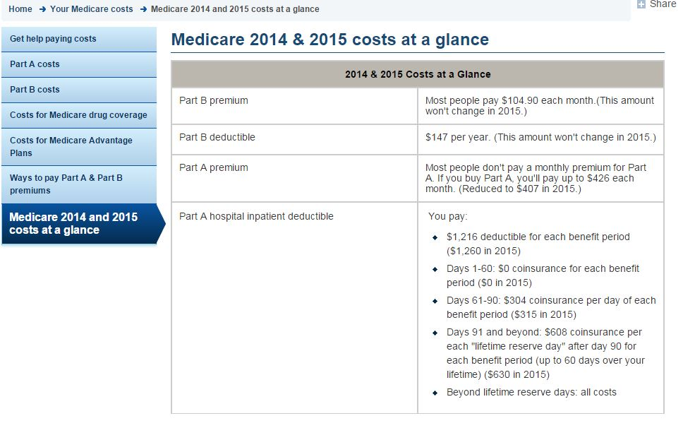 Medicare 2015 Premiums and Deductibles