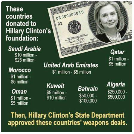 Hillary Clinton Foundation Donations